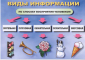 Матвеева Введение в информатику: Комплект из 12 плакатов + методическое пособие(ЛБЗ)